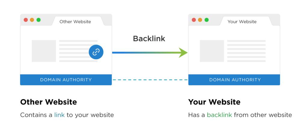 linkbuilding backlinks
