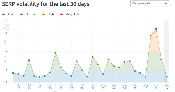 Afbeelding van SEMrush Sensor die Google ranks en algoritmes trackt