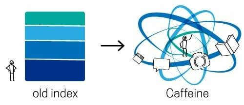 Een illustratie van het oude indexeringssysteem van Google versus het nieuwe indexeringssysteem Cafeïne